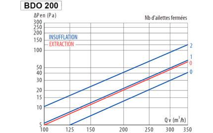 Courbe BDO 200