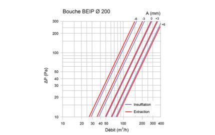Courbe BEIP 200