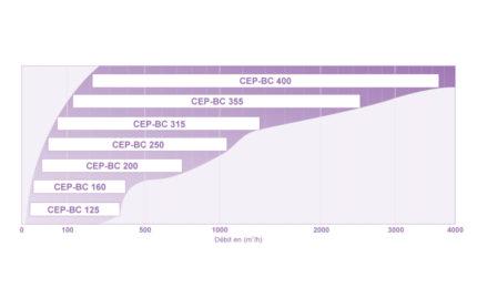 Courbe de présélection CEP-BC (MINIBLUE®)