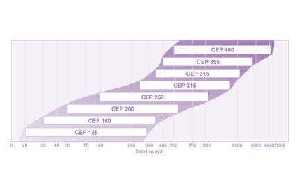 Courbe de présélection CEP (MINIMAX®)