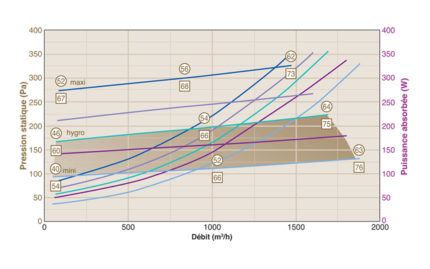 Courbe CVC4-BC 1500 - Mode BLUETECH