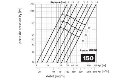 Courbe LKI 150