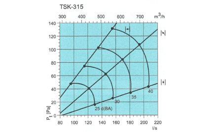Courbe TSK 315